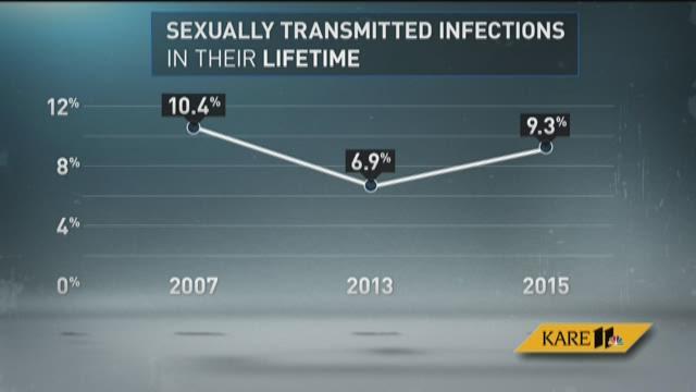 STD rates rising