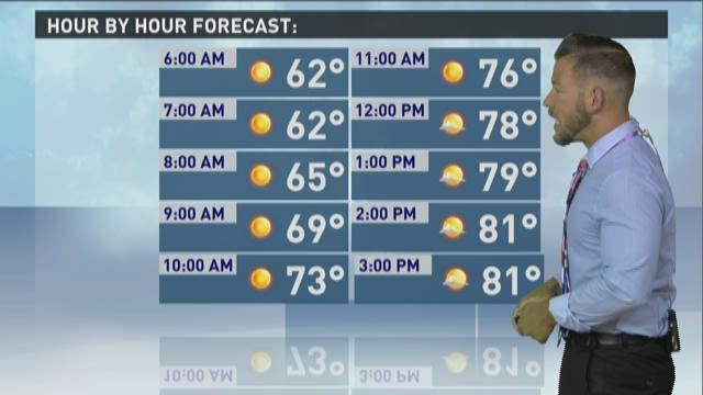 Morning Forecast 8-5-15